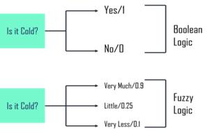 fuzzy logic - fuzzy logic in AI - edureka